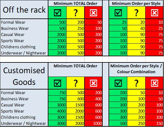 clothing-from-china-moq-chart