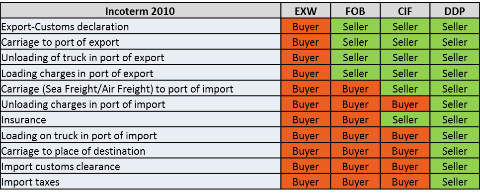 incoterms-most-used