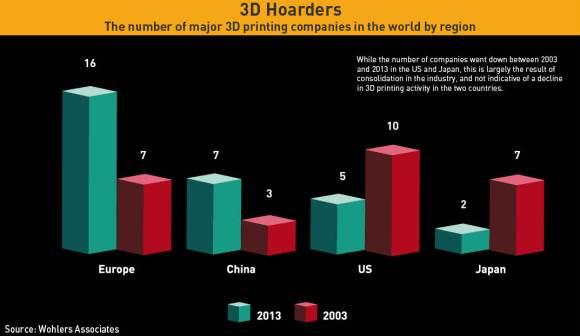 3d-print-companies-by-region