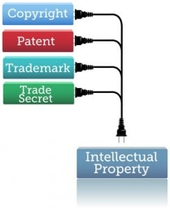 intellectual-property-protection