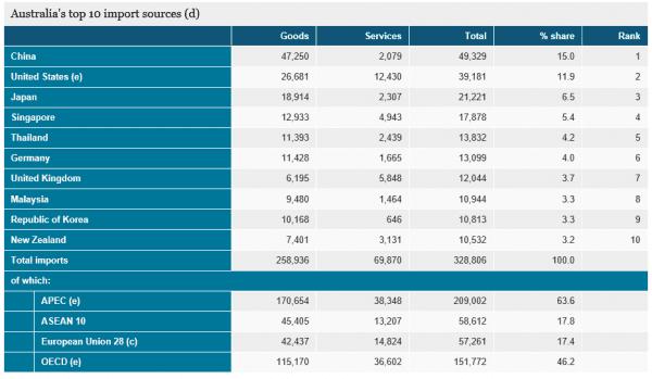 australia-import-statistics-2013