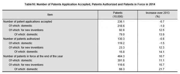 china-statistics-2014-patents
