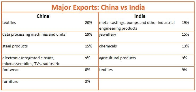 china-vs-india-major-exports