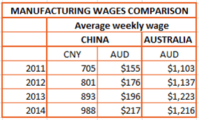 china-sourcing-2016-wage-comparison