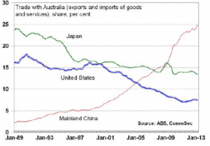 Graph - Australia's Trade Partners