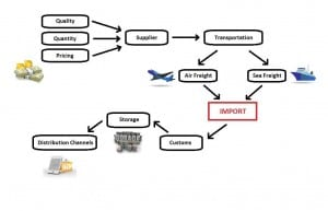 sourcing and import process flow