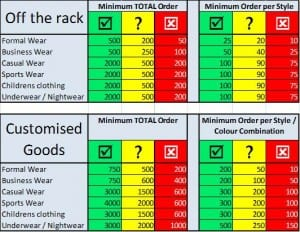 clothing-from-china-moq-chart
