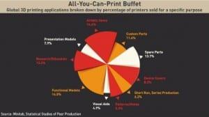 3d-printing-applications