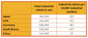 manufacturing-trends-robotics-top-countries