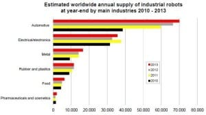 industrial-robots-by-industry