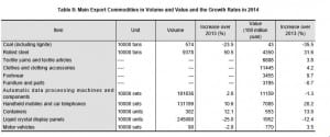 china-statistics-export-commodities