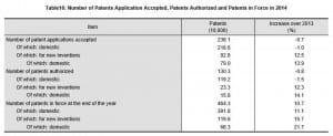 china-statistics-2014-patents