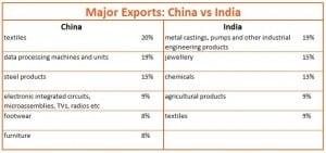 china-vs-india-major-exports