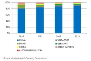 solar-industry-australia-where-panels-come-from