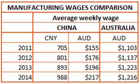 china-sourcing-2016-wage-comparison